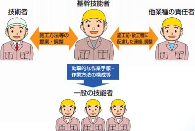 登録保温保冷基幹技能者の役割
